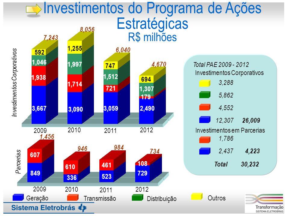 Investimentos do Programa de Ações Estratégicas R$ milhões