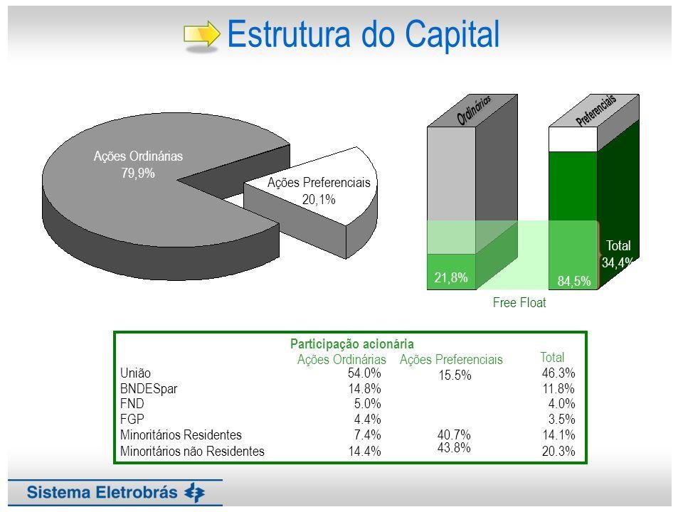 Estrutura do Capital Ações Ordinárias 79,9% Ações Preferenciais 20,1%