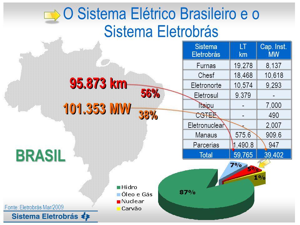O Sistema Elétrico Brasileiro e o Sistema Eletrobrás