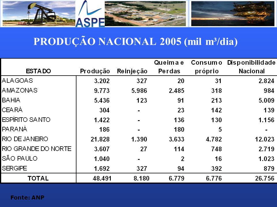 PRODUÇÃO NACIONAL 2005 (mil m³/dia)
