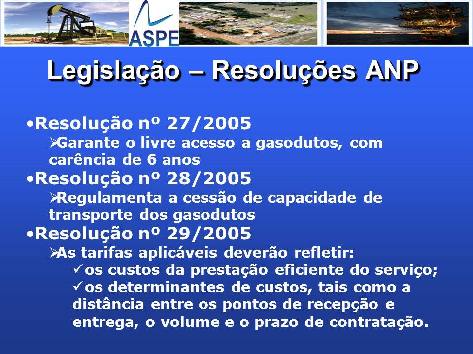 Legislação – Resoluções ANP