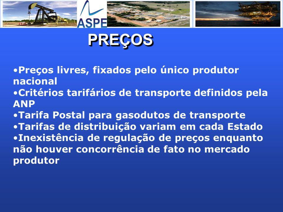 PREÇOS Preços livres, fixados pelo único produtor nacional