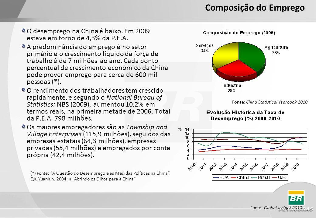 Composição do EmpregoO desemprego na China é baixo. Em 2009 estava em torno de 4,3% da P.E.A.
