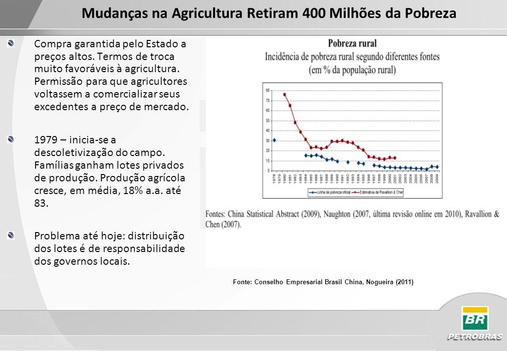 Mudanças na Agricultura Retiram 400 Milhões da Pobreza