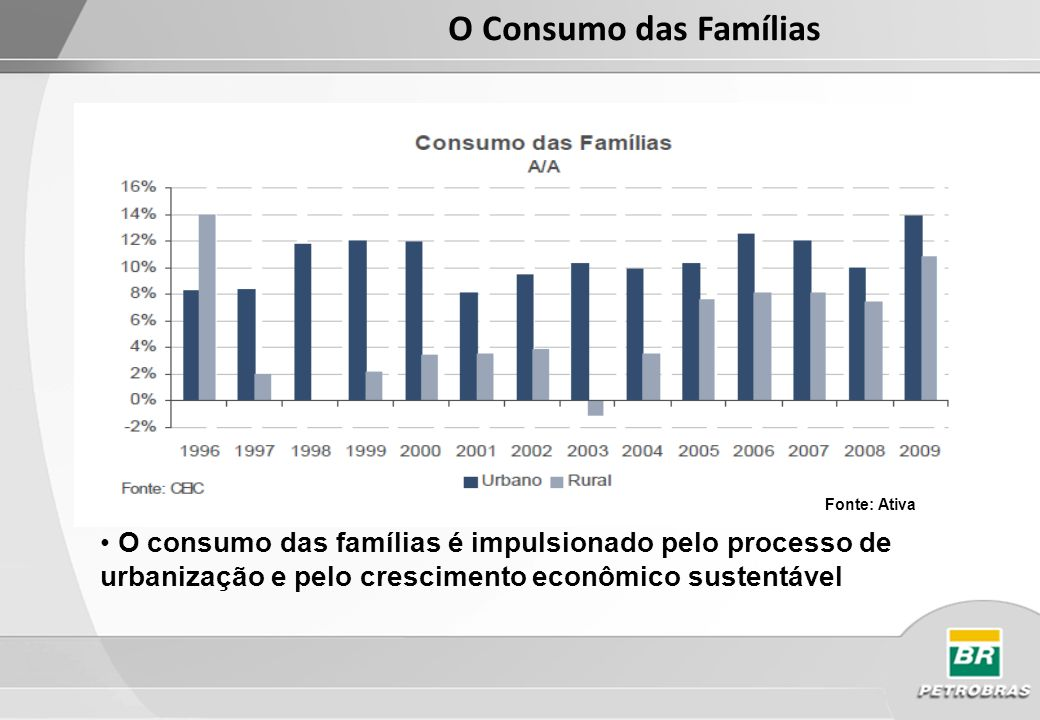 O Consumo das Famílias Fonte: Ativa.