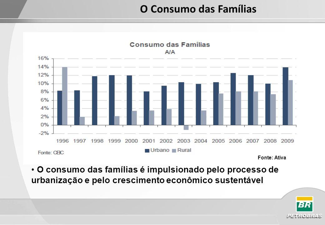 O Consumo das FamíliasFonte: Ativa.