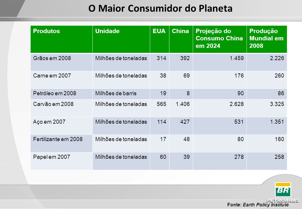O Maior Consumidor do Planeta Fonte: Earth Policy Institute