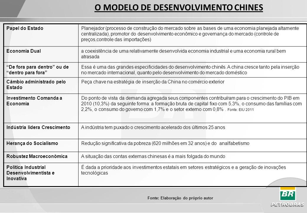 O MODELO DE DESENVOLVIMENTO CHINES Fonte: Elaboração do próprio autor