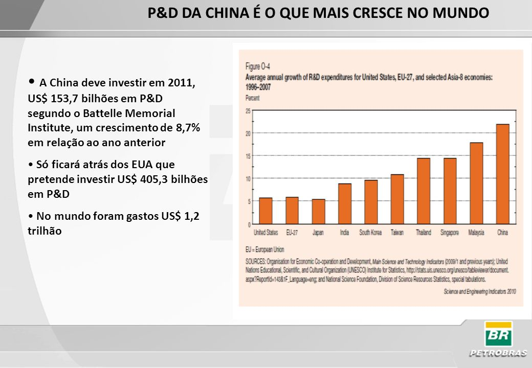 P&D DA CHINA É O QUE MAIS CRESCE NO MUNDO