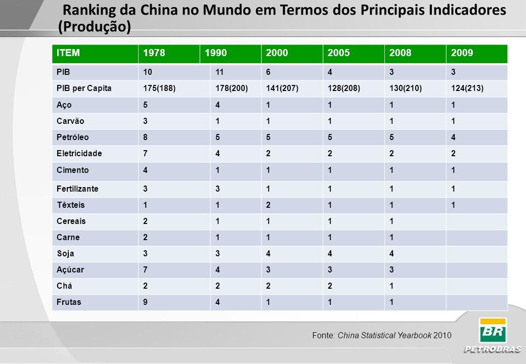 Ranking da China no Mundo em Termos dos Principais Indicadores (Produção)