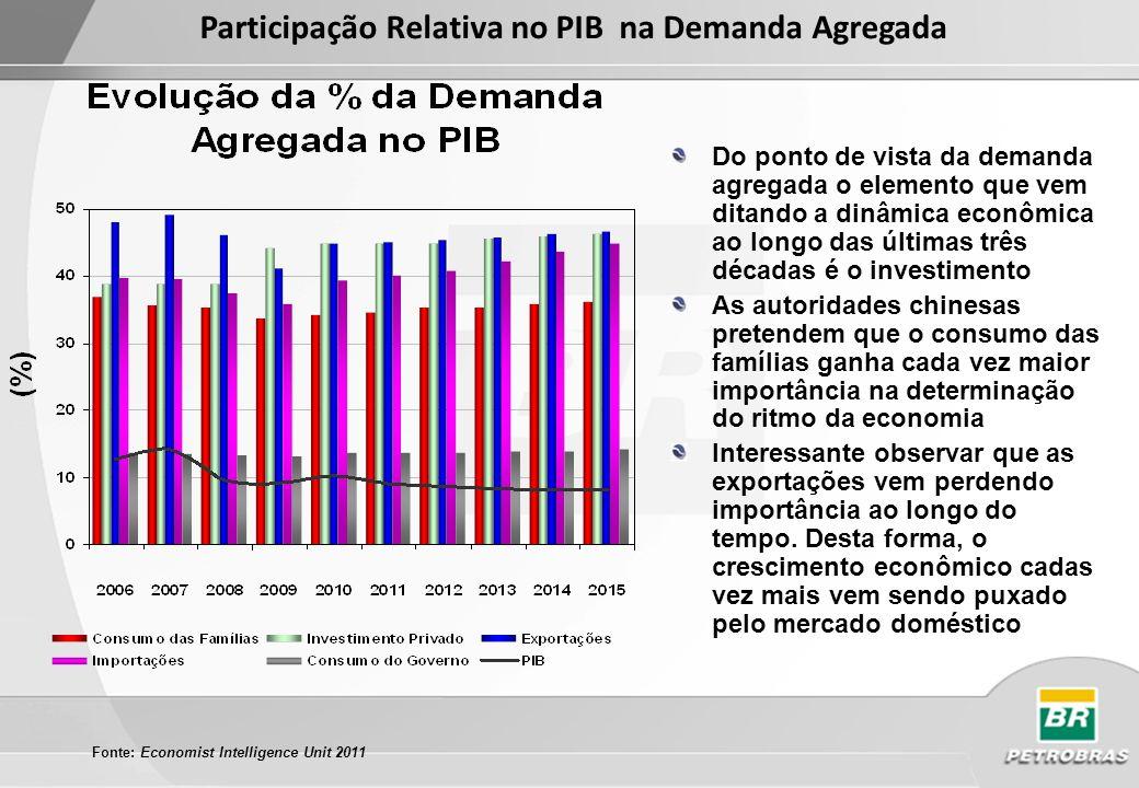Participação Relativa no PIB na Demanda Agregada