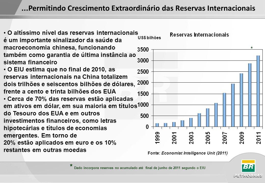 ...Permitindo Crescimento Extraordinário das Reservas Internacionais
