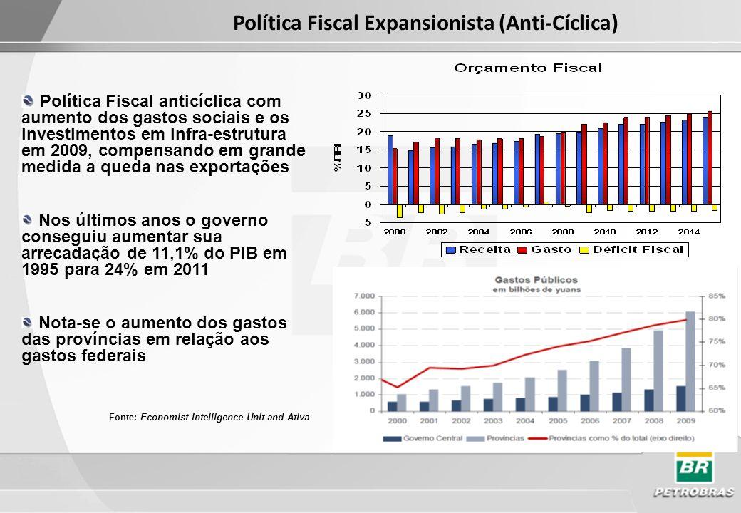 Política Fiscal Expansionista (Anti-Cíclica)