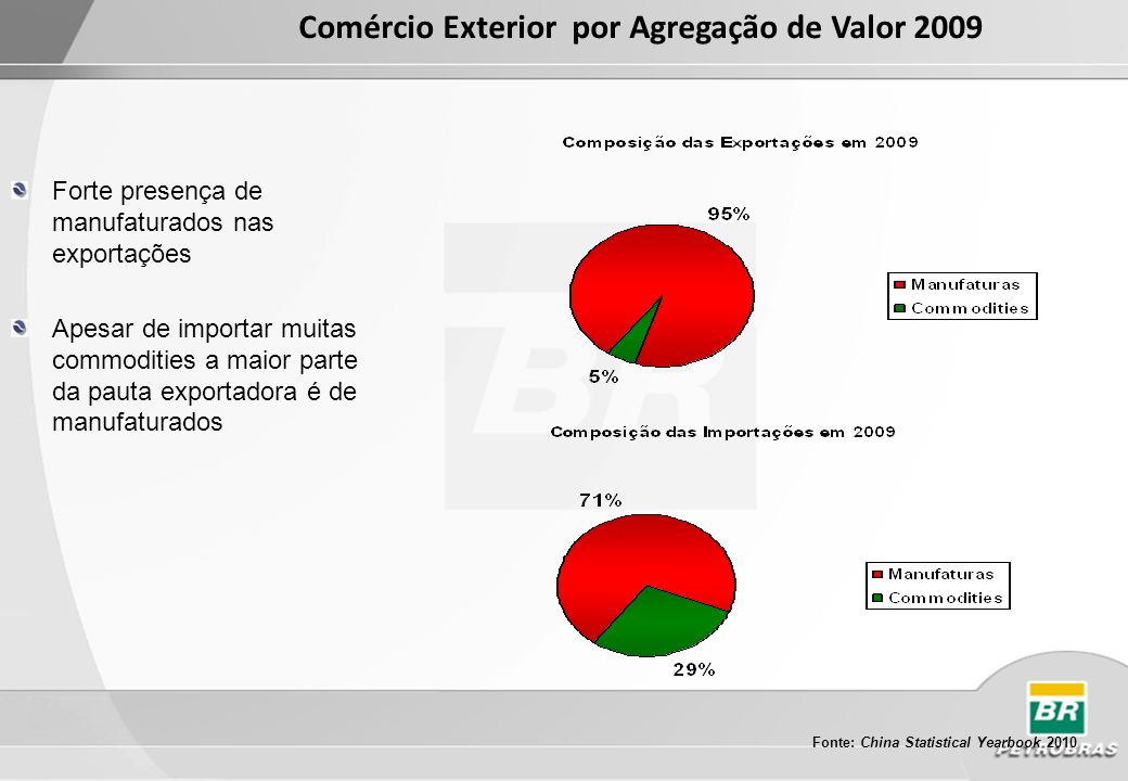 Comércio Exterior por Agregação de Valor 2009