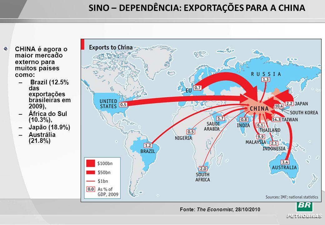 SINO – DEPENDÊNCIA: EXPORTAÇÕES PARA A CHINA