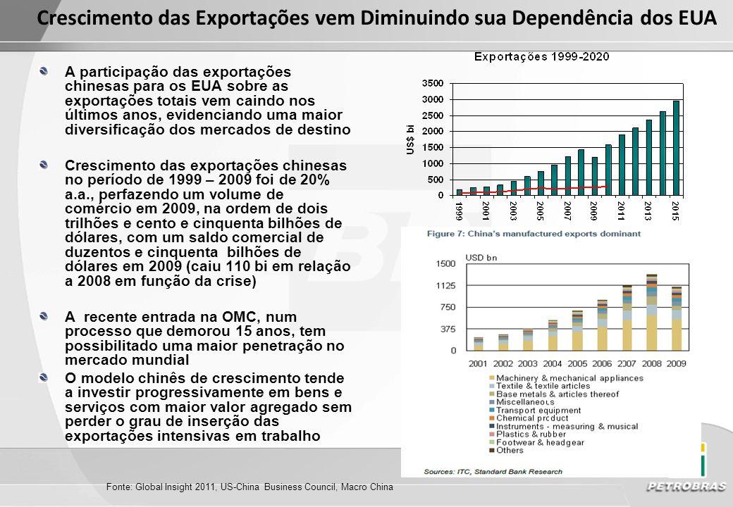 Crescimento das Exportações vem Diminuindo sua Dependência dos EUA