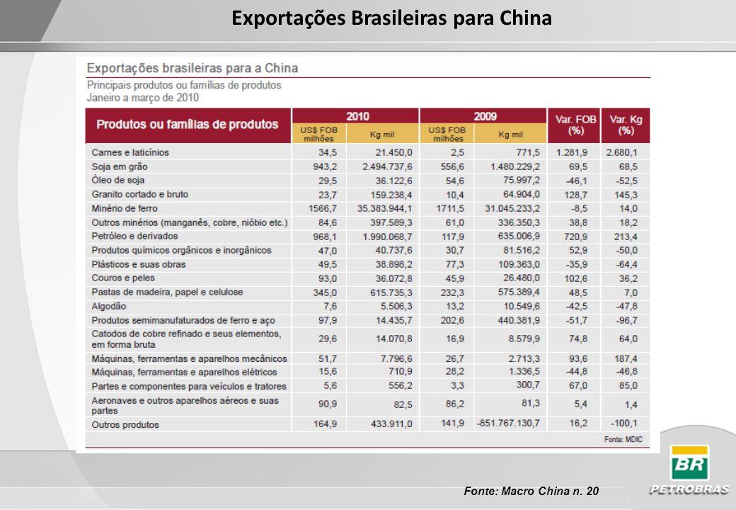 Exportações Brasileiras para China