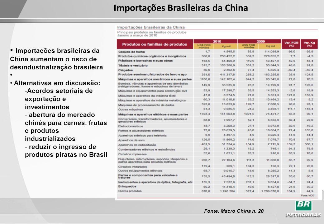Importações Brasileiras da China