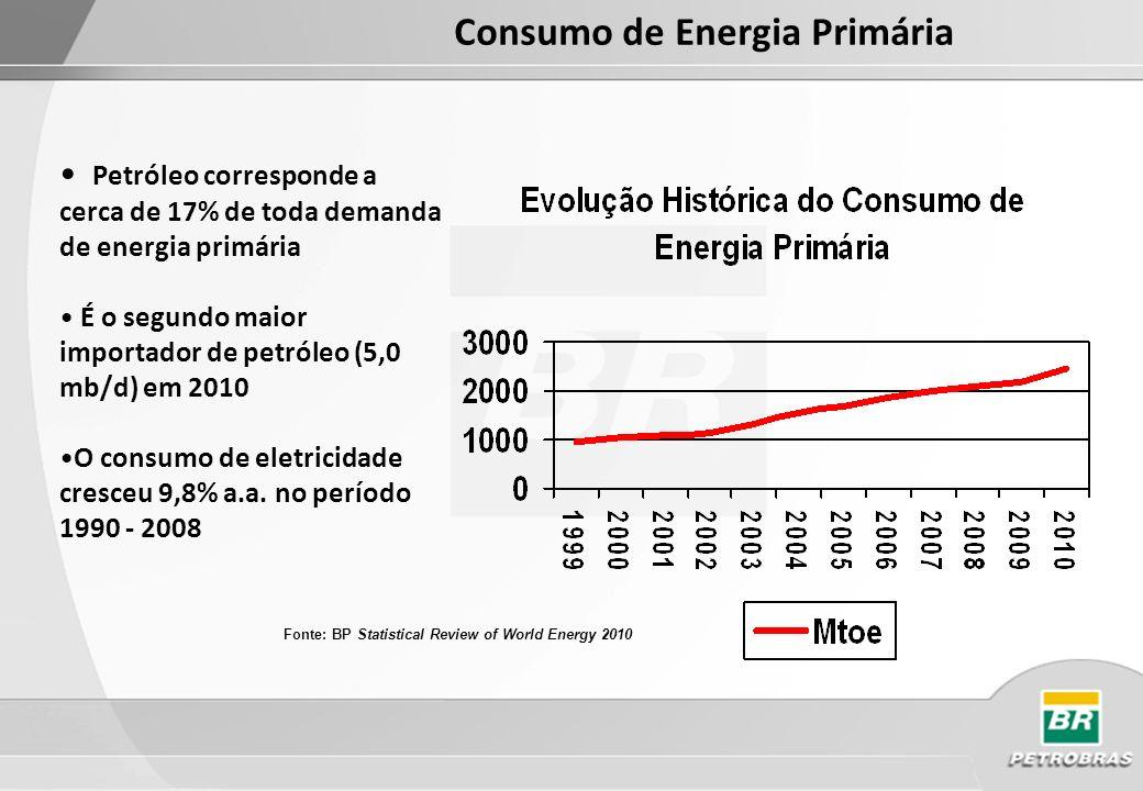 Consumo de Energia Primária