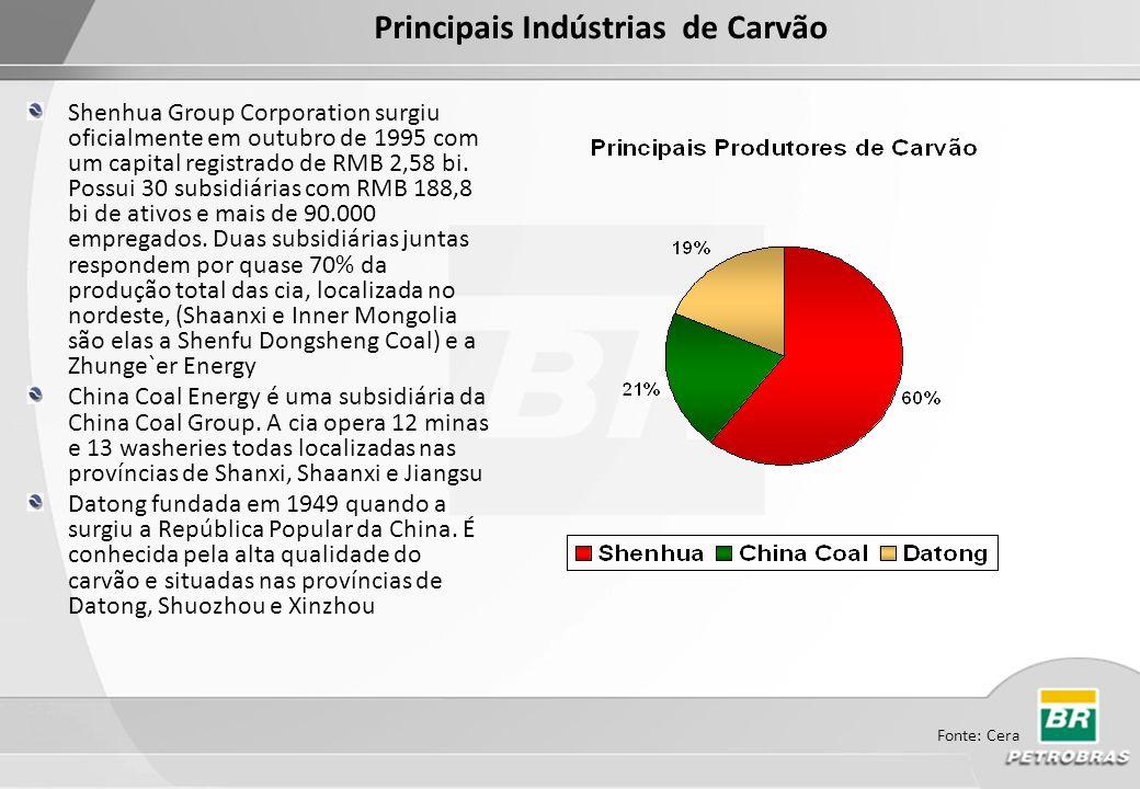 Principais Indústrias de Carvão