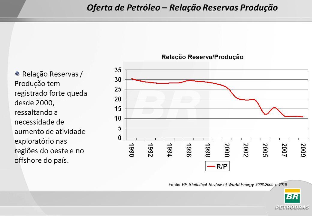 Oferta de Petróleo – Relação Reservas Produção