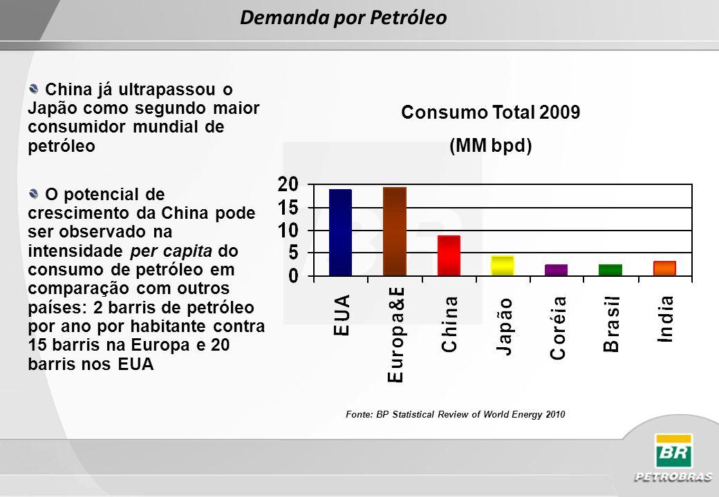 Demanda por Petróleo Consumo Total 2009 (MM bpd)