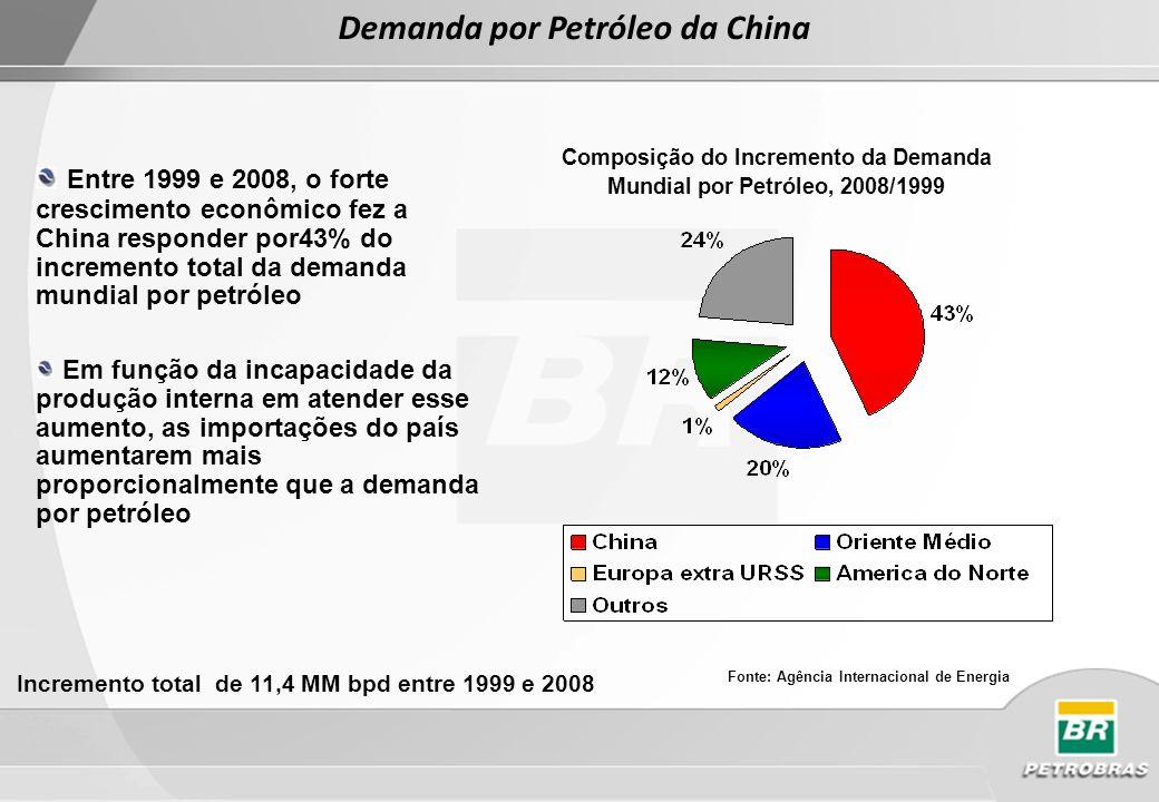 Demanda por Petróleo da China