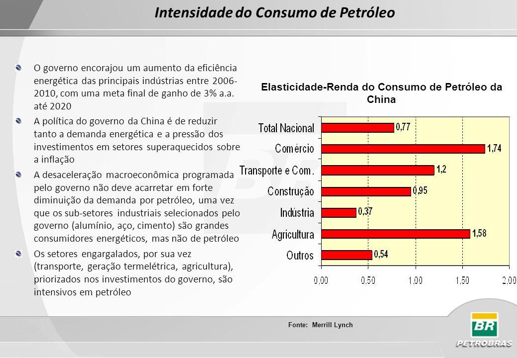 Intensidade do Consumo de Petróleo