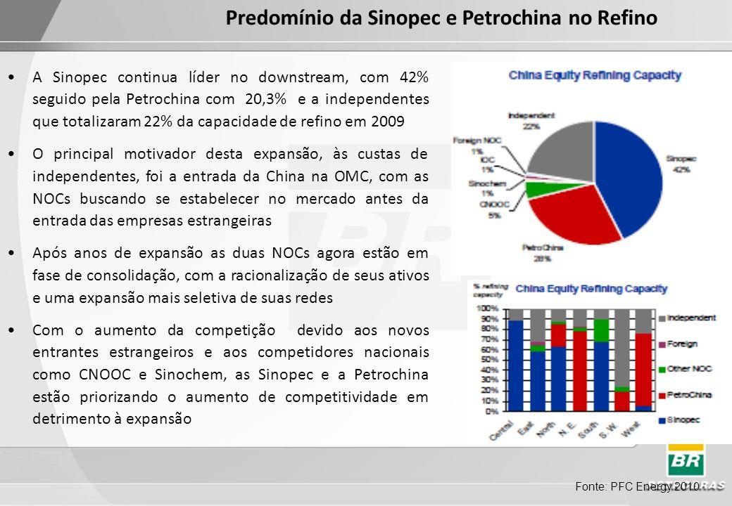 Predomínio da Sinopec e Petrochina no Refino