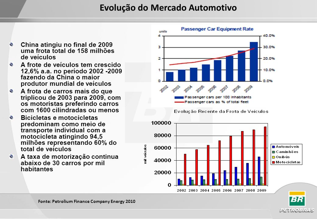 Evolução do Mercado Automotivo