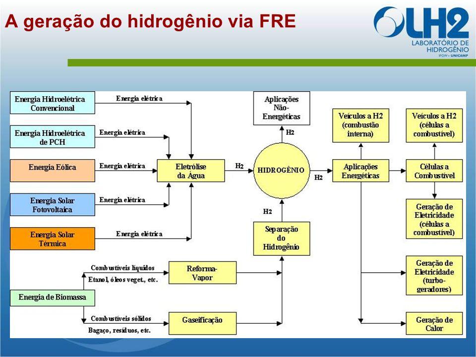 A geração do hidrogênio via FRE