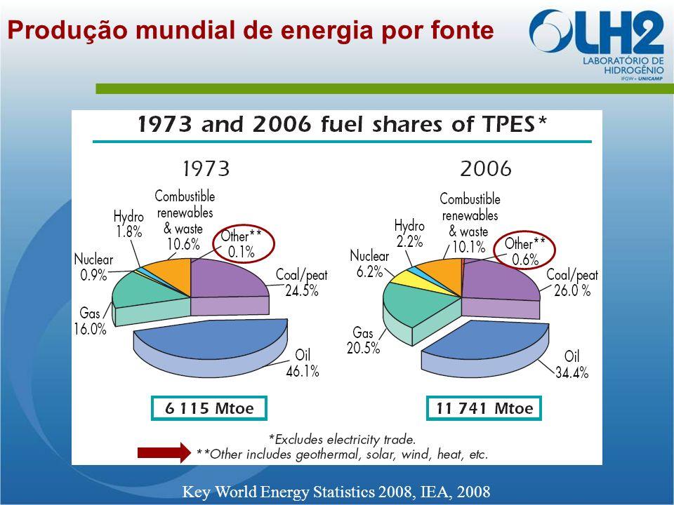 Produção mundial de energia por fonte