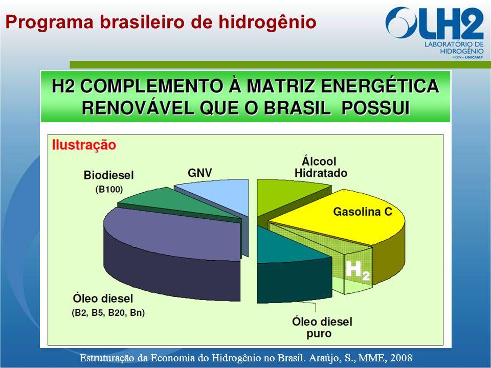 Programa brasileiro de hidrogênio