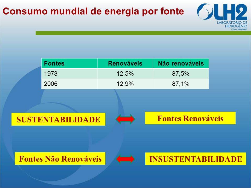 Consumo mundial de energia por fonte
