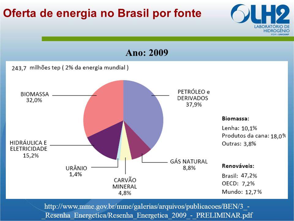 Oferta de energia no Brasil por fonte
