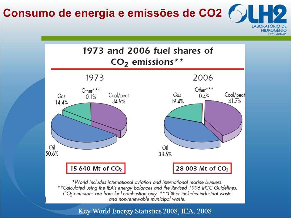 Consumo de energia e emissões de CO2