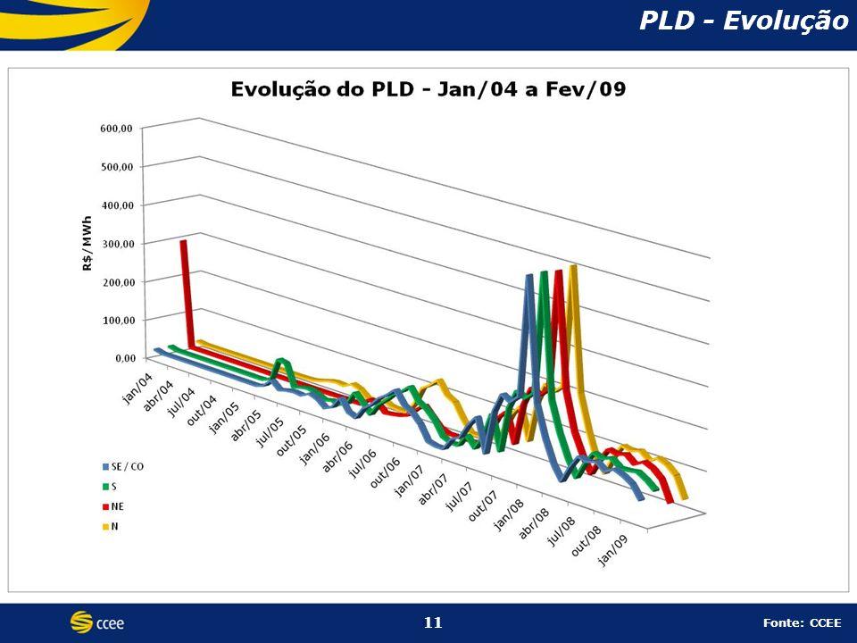 PLD - Evolução 11 11 Fonte: CCEE
