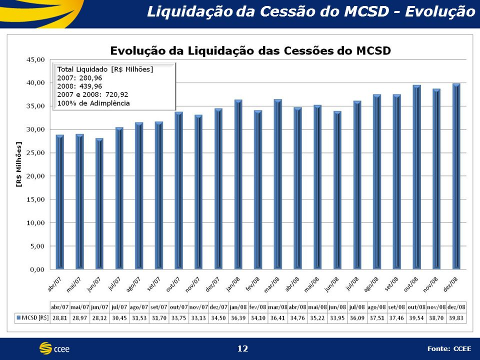 Liquidação da Cessão do MCSD - Evolução