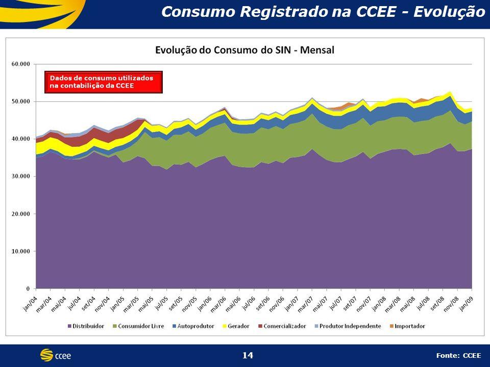 Consumo Registrado na CCEE - Evolução