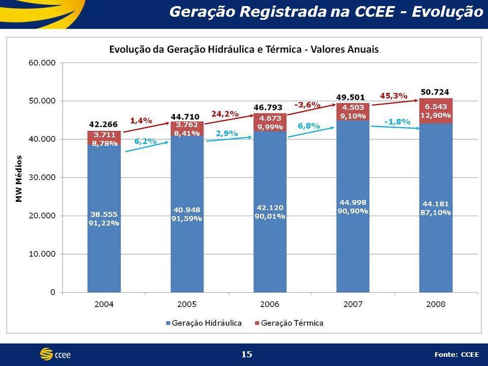 Geração Registrada na CCEE - Evolução