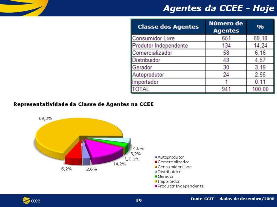 Agentes da CCEE - Hoje Agentes da CCEE