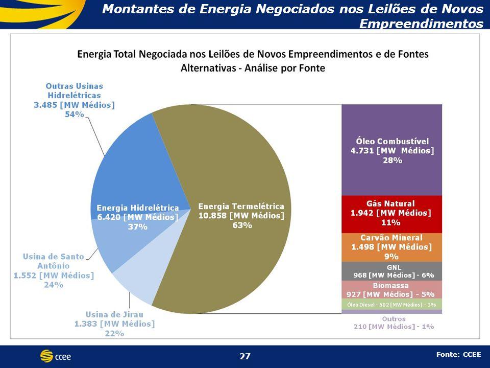 Montantes de Energia Negociados nos Leilões de Novos Empreendimentos