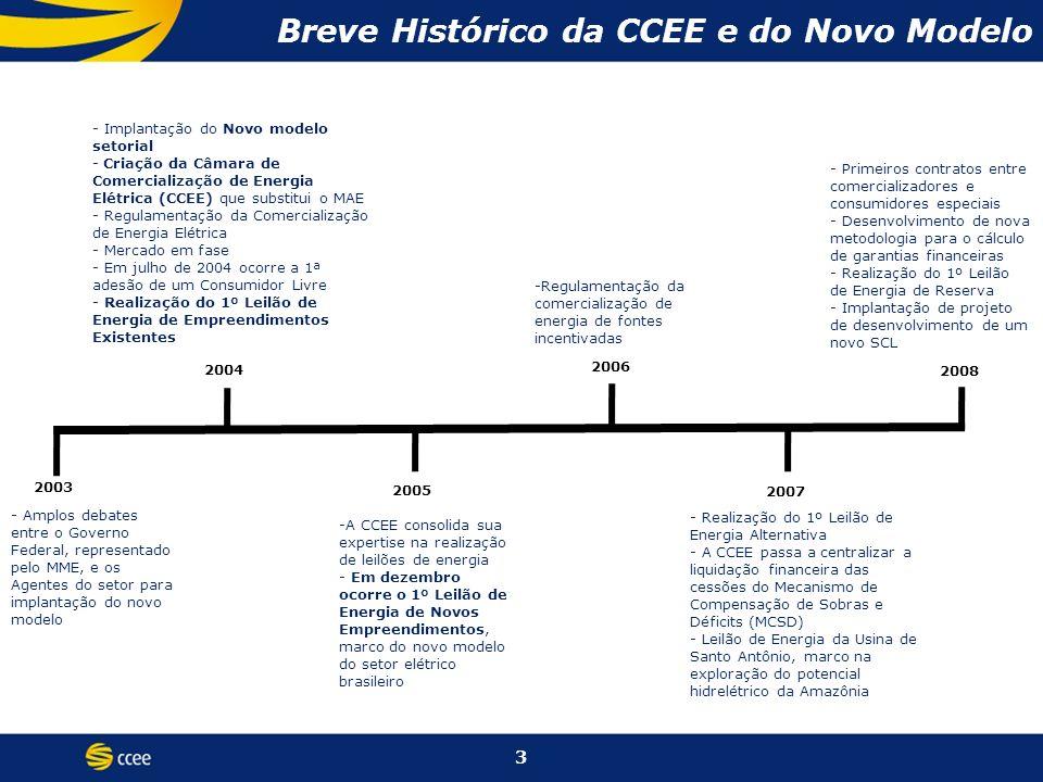 Breve Histórico da CCEE e do Novo Modelo