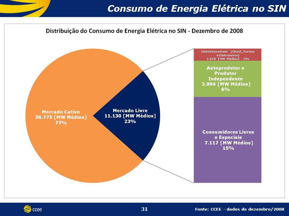 Consumo de Energia Elétrica no SIN