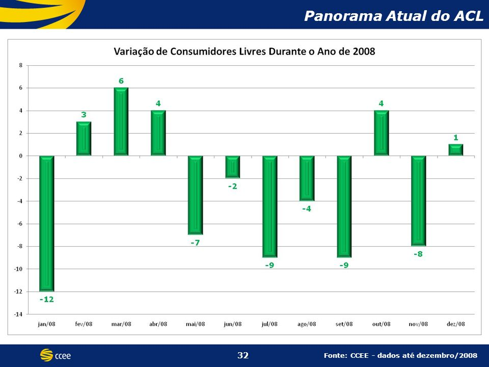 Panorama Atual do ACL 32 32 Fonte: CCEE - dados até dezembro/2008