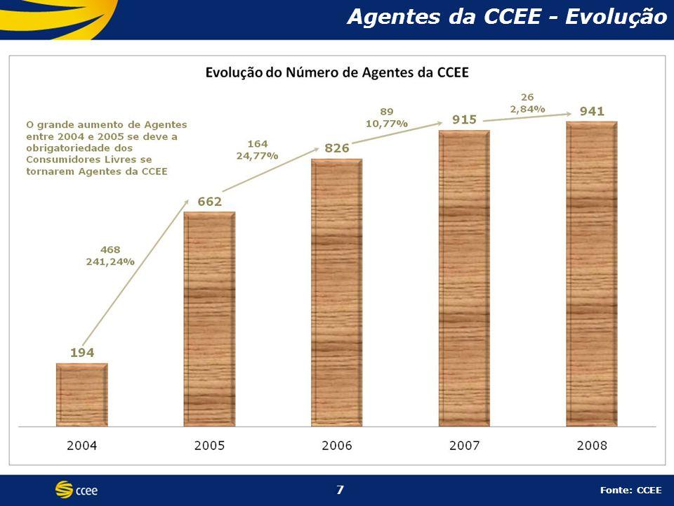 Agentes da CCEE - Evolução
