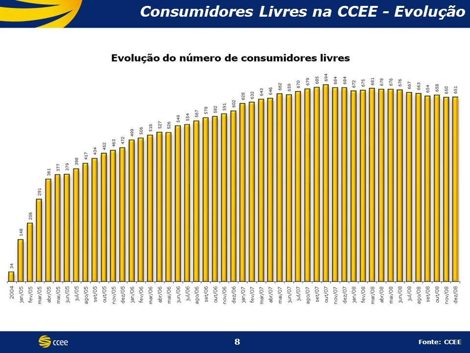 Consumidores Livres na CCEE - Evolução