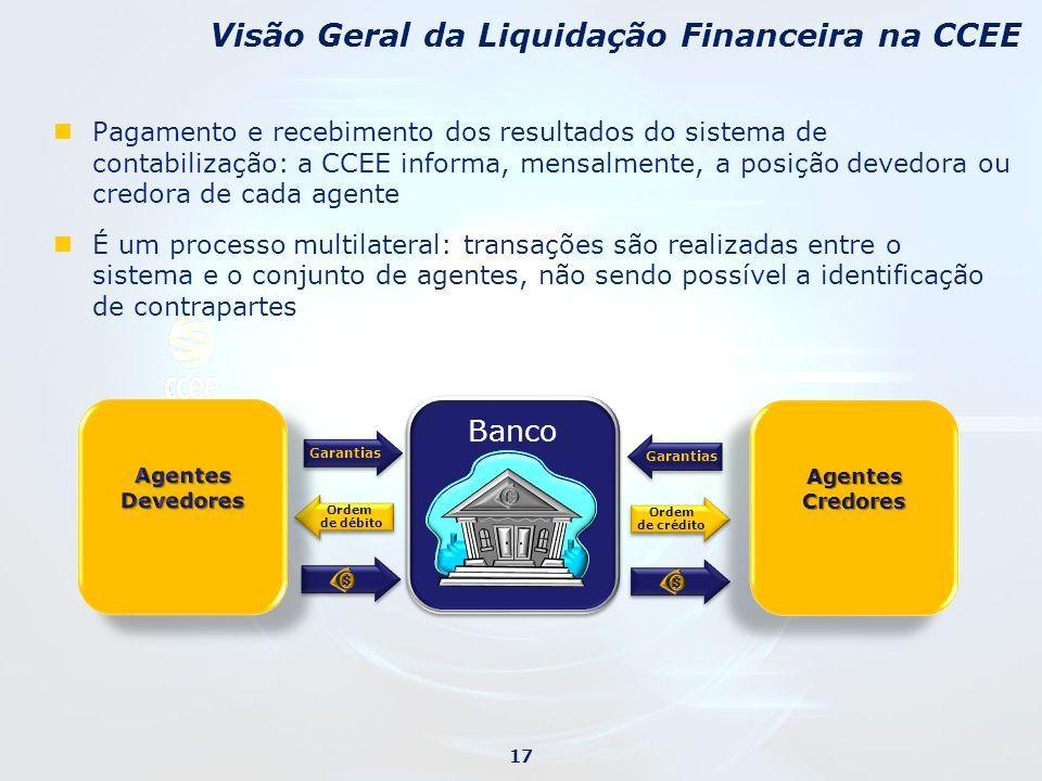 Visão Geral da Liquidação Financeira na CCEE