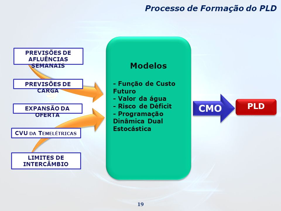 PREVISÕES DE AFLUÊNCIAS SEMANAIS LIMITES DE INTERCÂMBIO