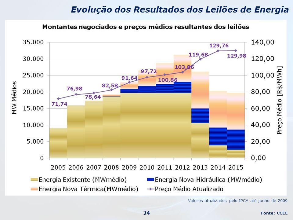 Evolução dos Resultados dos Leilões de Energia